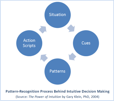 Pattern-Recognition-Process-of-Intuitions